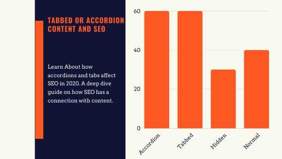 Tabbed or accordion content and seo 2020